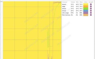 Psensor Linux Graph result