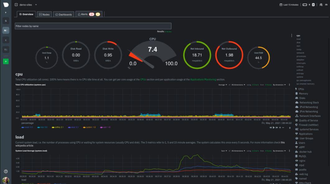 Netdata Montioring alternative min