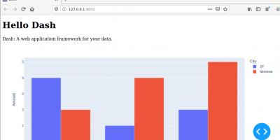 Install and run Dash Plotly graph on Debian 11 server