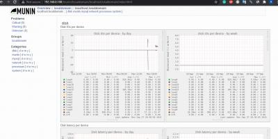 Munin Server monitoring on Ubuntu 20.04