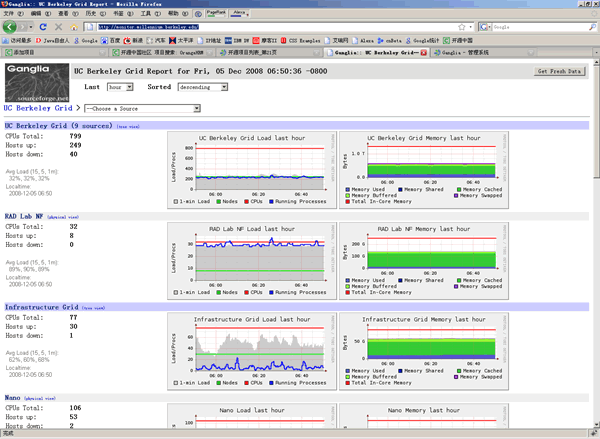 Ganglia Network monitoring