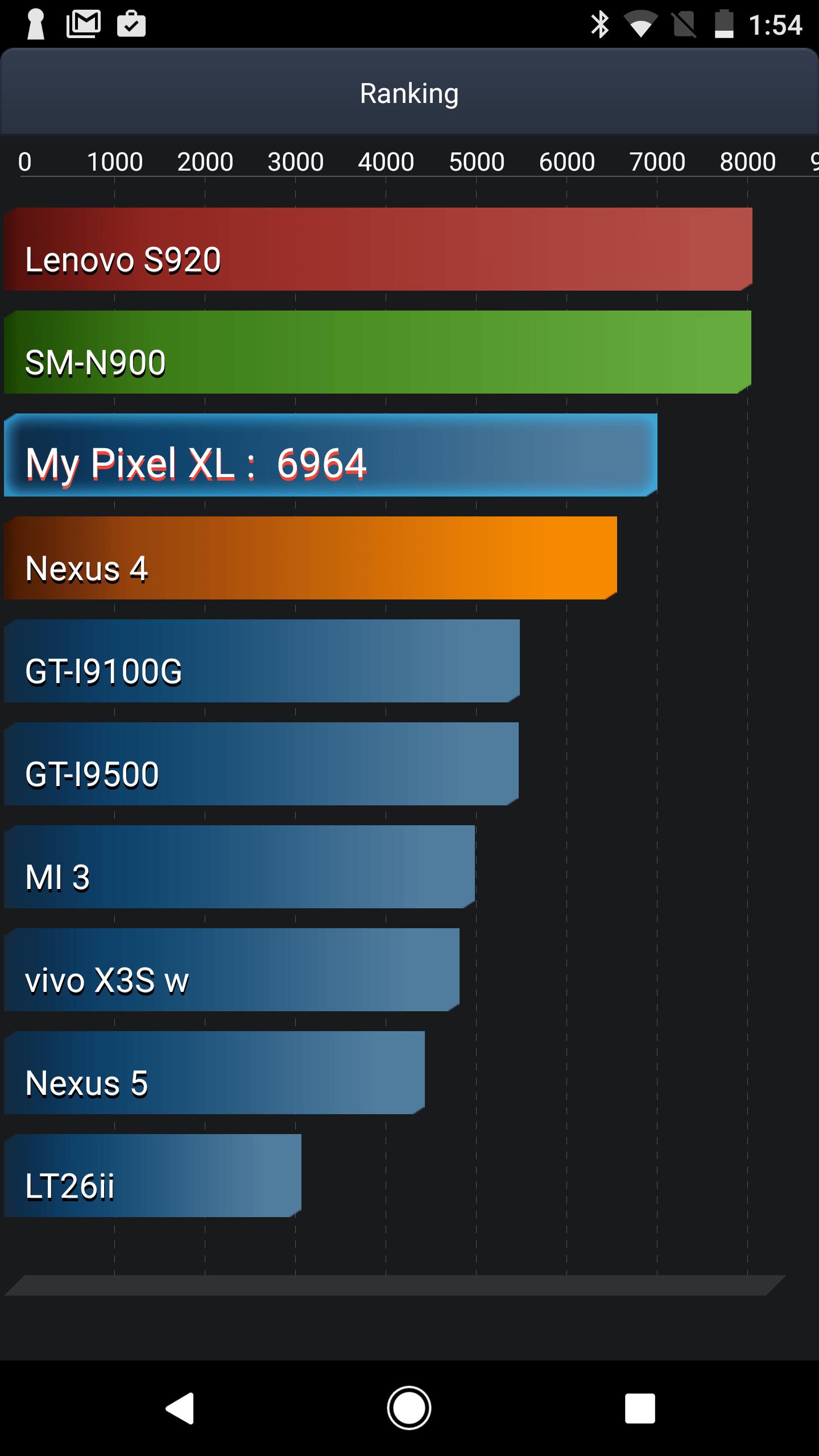 Google Pixel XL Vellamo becnhmar