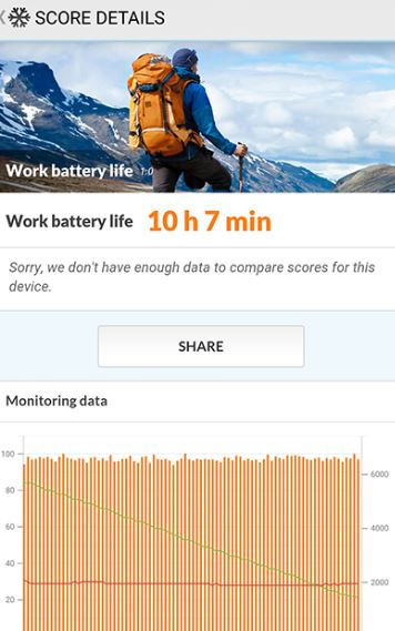Coolpad cool 1 dual battery test