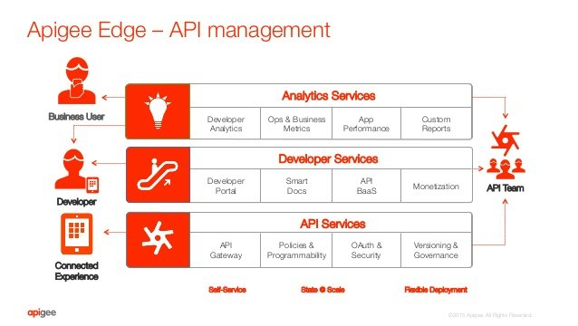 Apigee Edge opensource api development