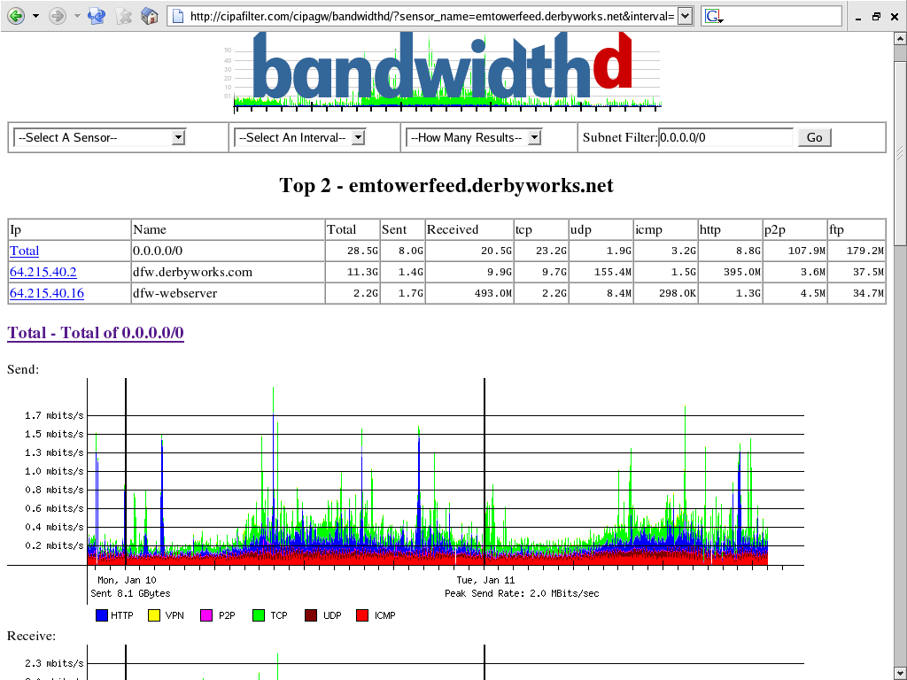 20 Best Free Amp Opensource Bandwidth Management Tools H2s