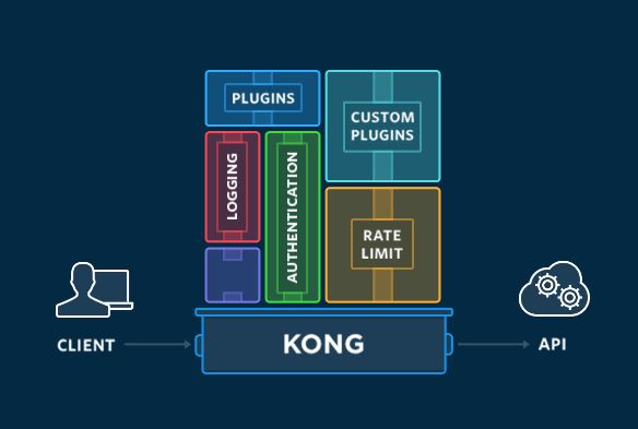 KONG API Management