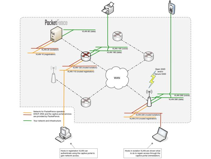 PACKETfence network access control (NAC) solution