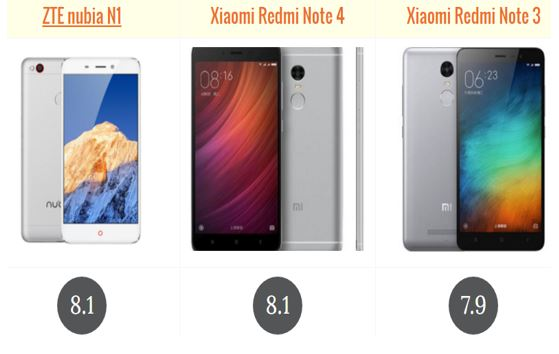 Xiaomi Redmi Note 4 Vs Redmi Note 3: Compare ZTE Nubia N1 Vs Xiaomi Redmi Note 4 Vs Xiaomi