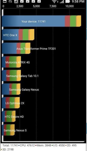 asus zenfone live review benchmark score Quadrant