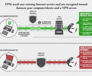 Free and Best Open source VPN Server Software