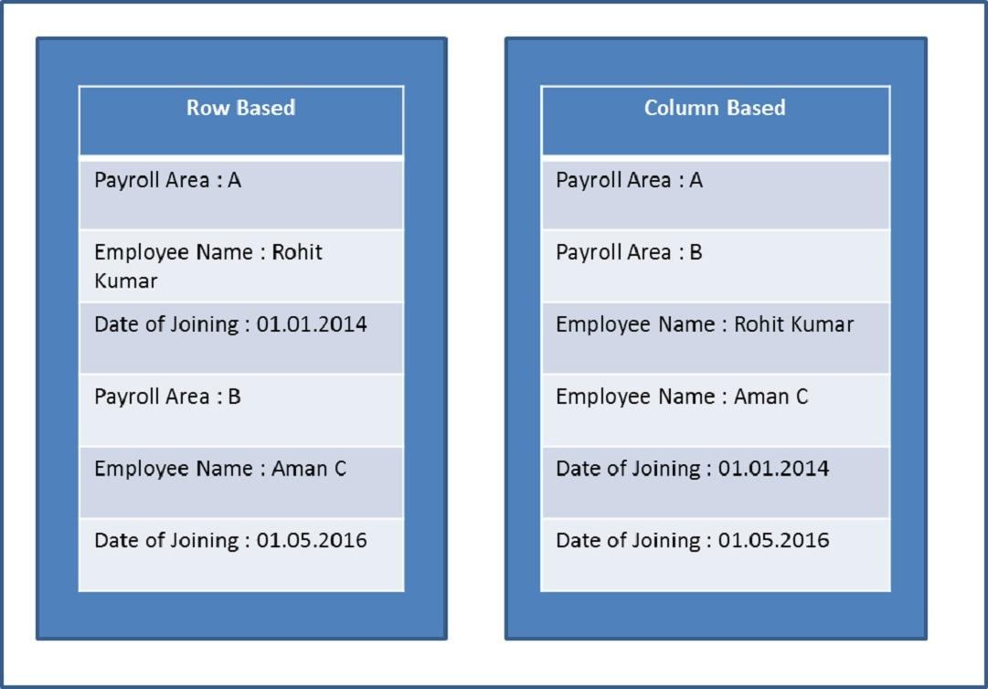 SAP S/4HANA Data storage types