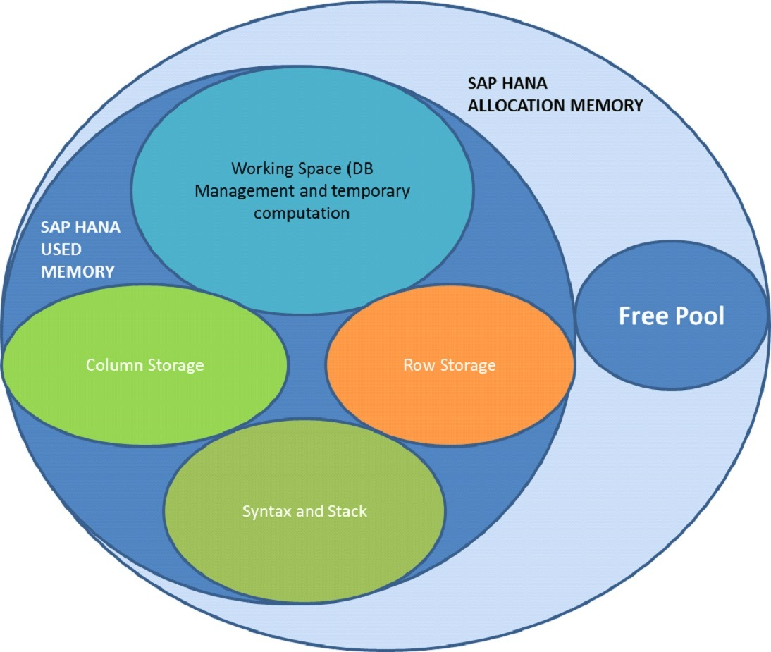What is SAP S/4HANA? | Know in Detail About this Technology