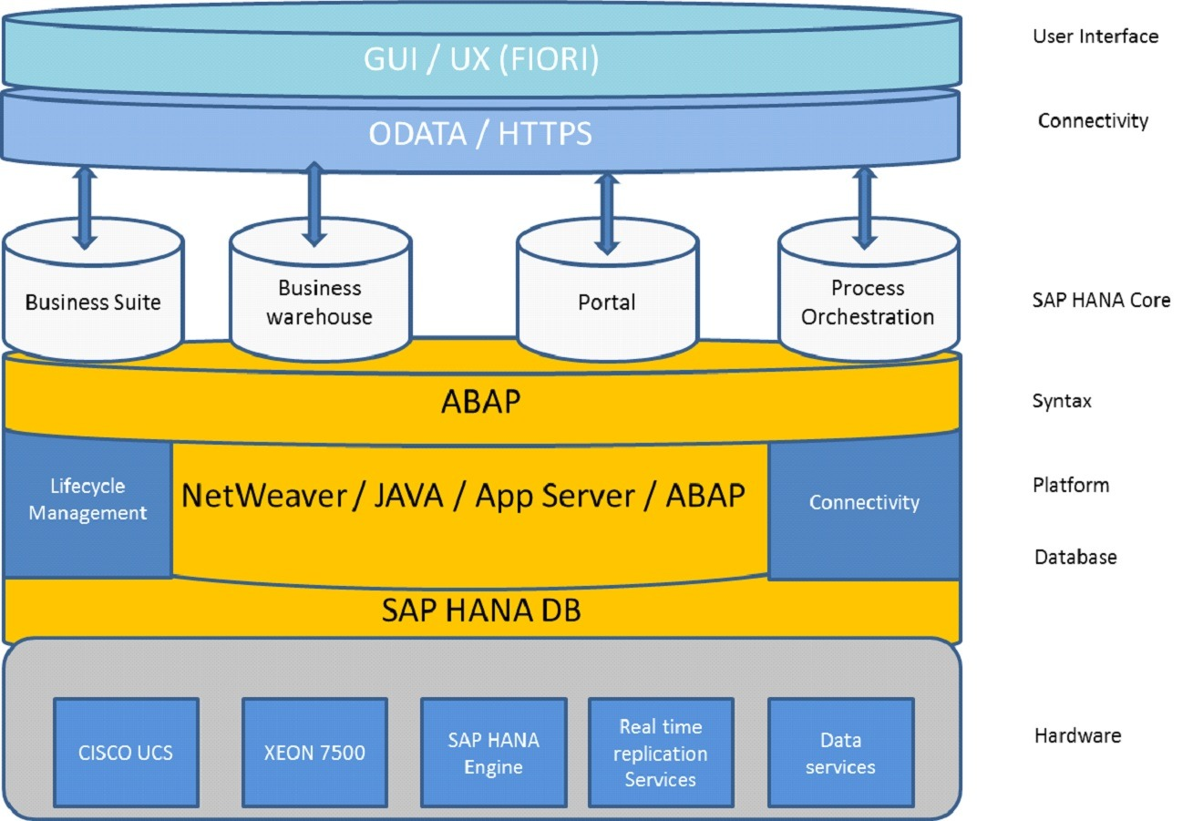 SAP S4 HANA Overview how it works technology explained