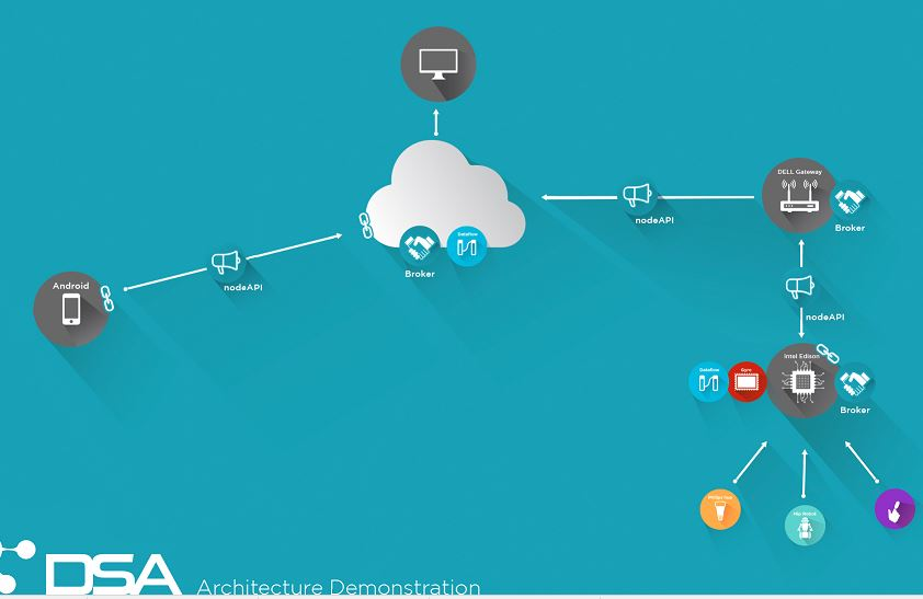 DSAOpen Source Platform & Toolkit for Internet Of Things Devices
