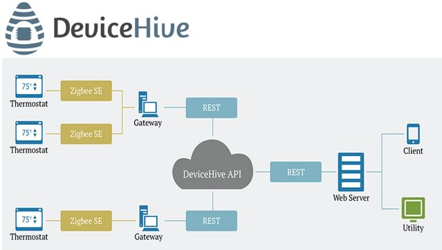 DeviceHive Open source IoT platform supports ElasticSearch, Apache Spark, Cassandra and Kafka for real-time and batch processing