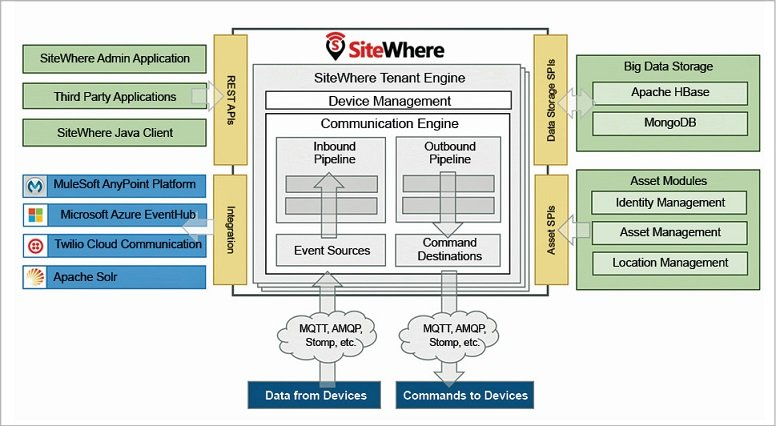 Sitewhere working Architecture-and-integration for interent of things