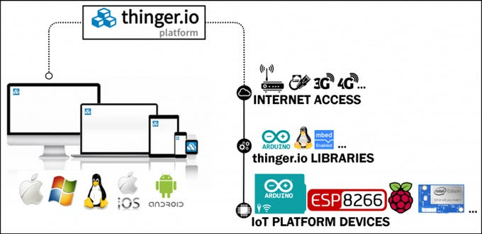 Thinger.io The Opensource Platform for Internet of things