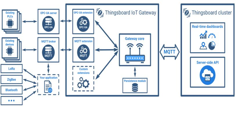 ThingsBoard is an open-source IoT platform for data collection, processing, visualization, and device management