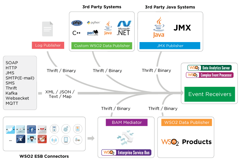 WSO2 IOT flexibility of open source to your Internet of Things and mobile projects