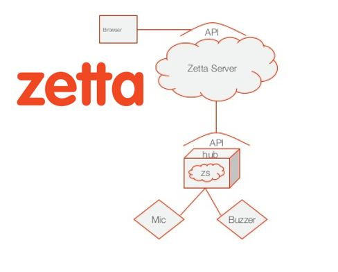 Zetta API-First Internet of Things Platform combines REST APIs, WebSockets and reactive programming