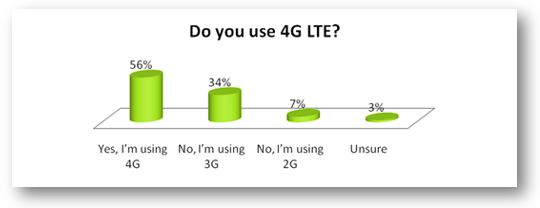 4G users