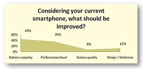 Choosing smarrtphone screen, processor, ram and storage