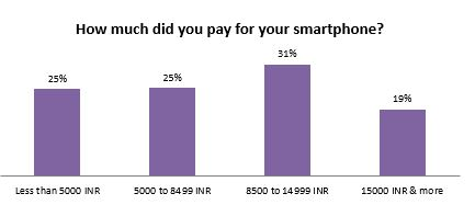 How much did you pay for your smarphone