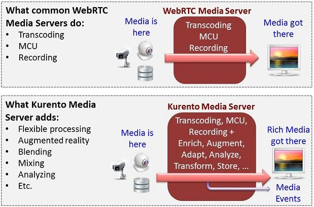 Kurento Media server Webrtc open soruce streaming server for windows, Linux and MAc