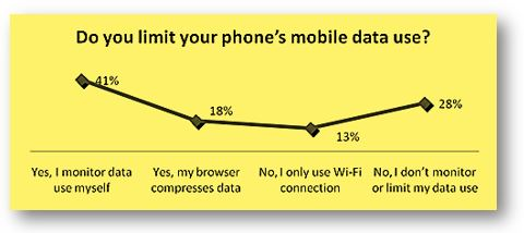 Smasrtphone buyers on the base of data usage