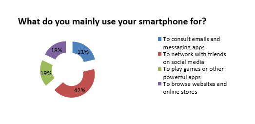 What do you mainly use your smartphone for
