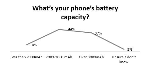 What is you phone battery capacity you want