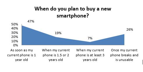 When do you plan to buy a new smartphone