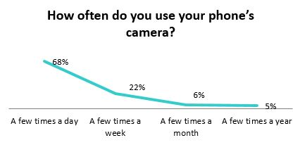 how often you use your mobile phone indian smartphone buyers