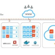 Avi Vantage Deployment Architecture