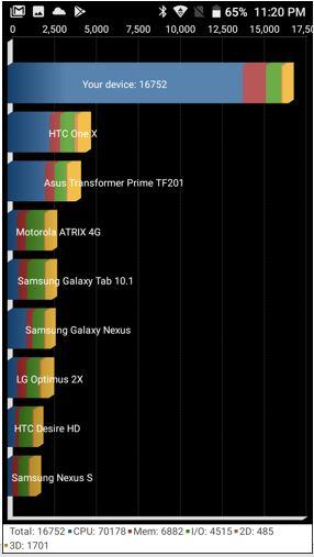 Panasonic Eluga A4 Quadrant benchmark score