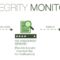 Best Free open source File Integrity Monitoring Tools