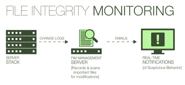 open source File Integrity Monitoring Tools