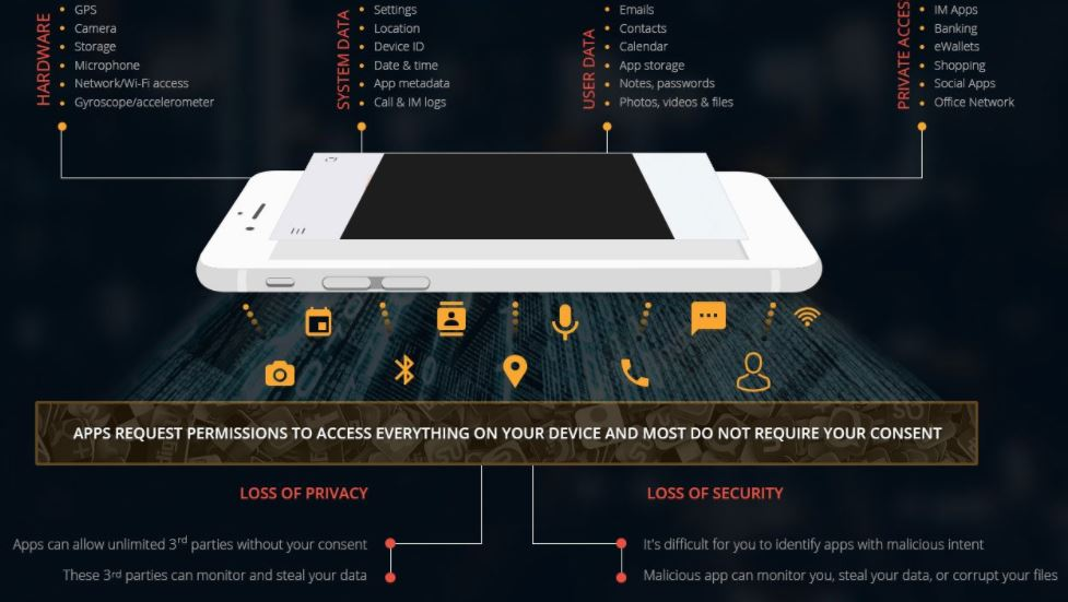 Redmorph privacy and security app for Indian smartphone