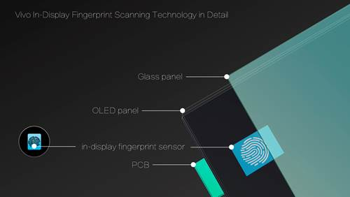 Vivo Showcased world's first In-Display Fingerprint Scanning Smartphone