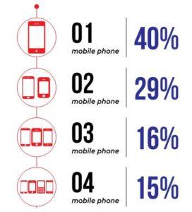 Momagic mobile ads survey