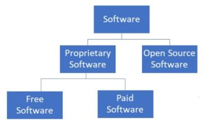 advantages of open source software over proprietary software
