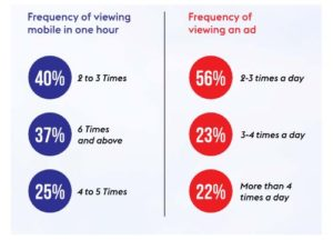 frequency of mobile viewing in hour