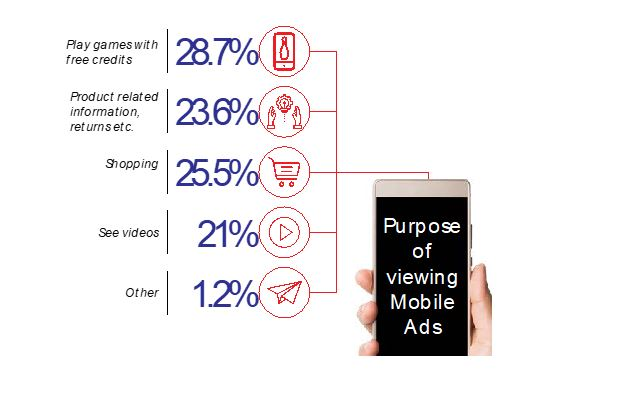 percentage of viewing mobile ads