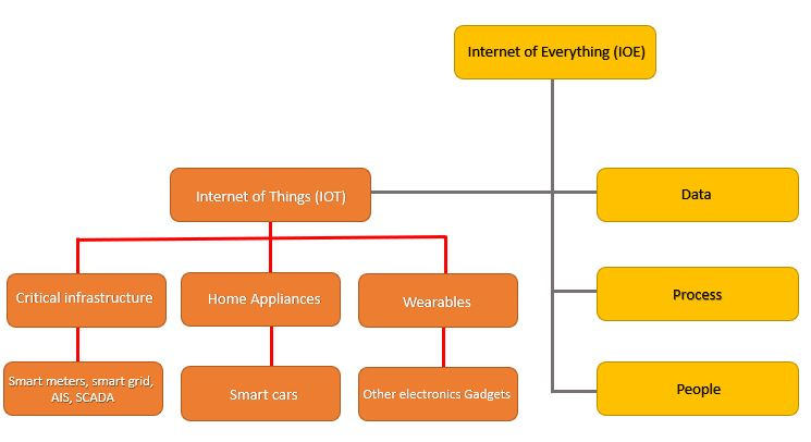 IOE vs. IoT vs. M2M and know what is the Difference