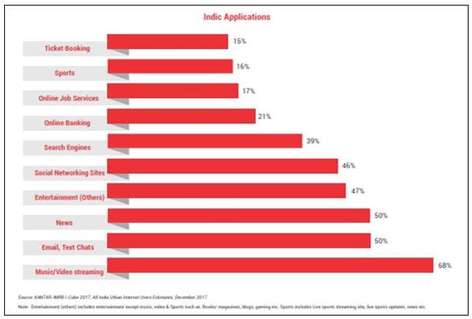 Indic application