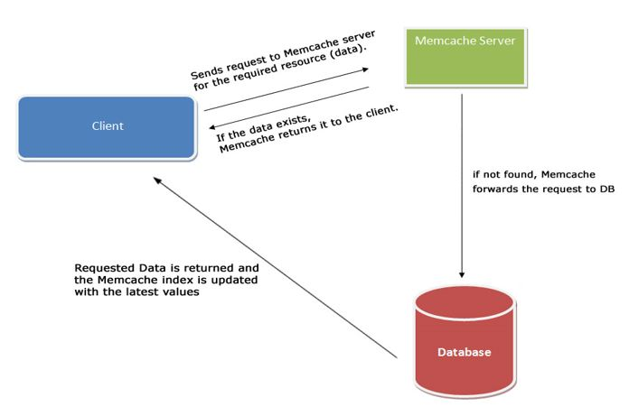 Memcached Server working