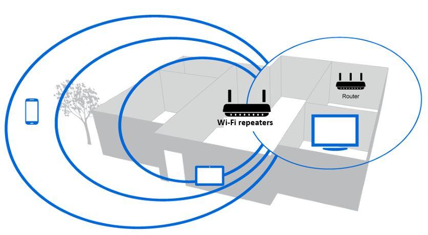 Wi-Fi router range