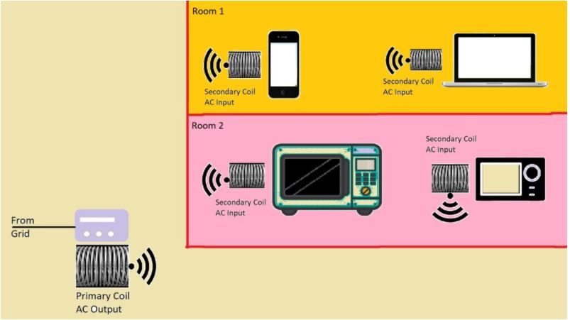 WiTricity Wireless electricity concept