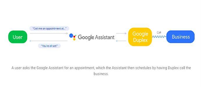 Google duplex architecture
