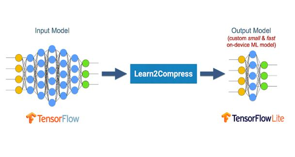 Learn2Compress for automatically generating on-device ML models